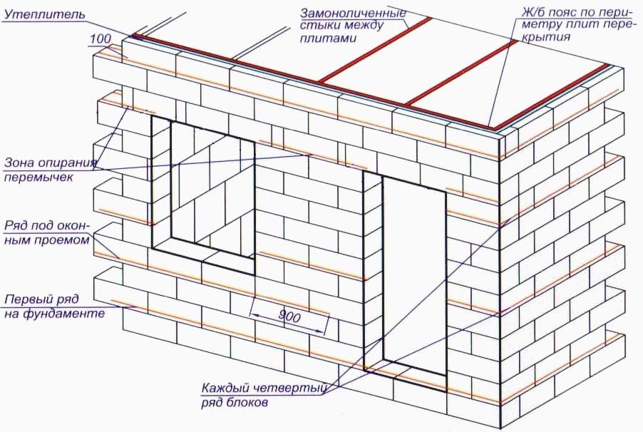 сколько газосиликатных блоков надо на дом